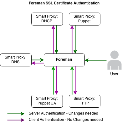 Foreman :: Replacing Foreman's web SSL certificate