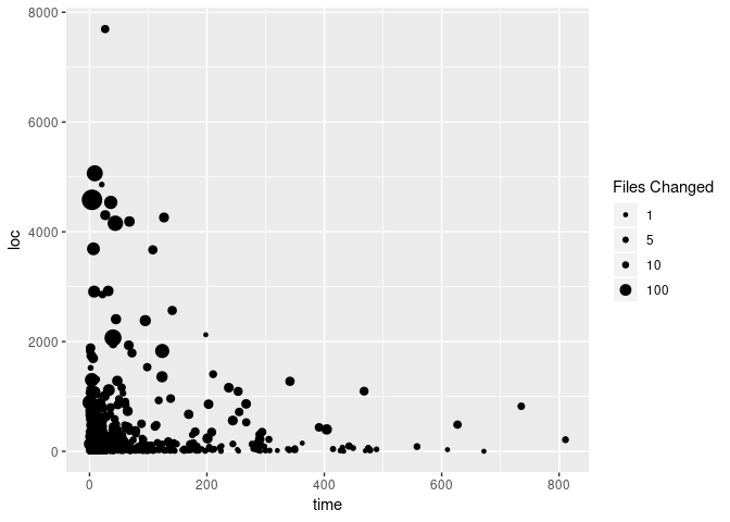 Cleaned Scatter Plot